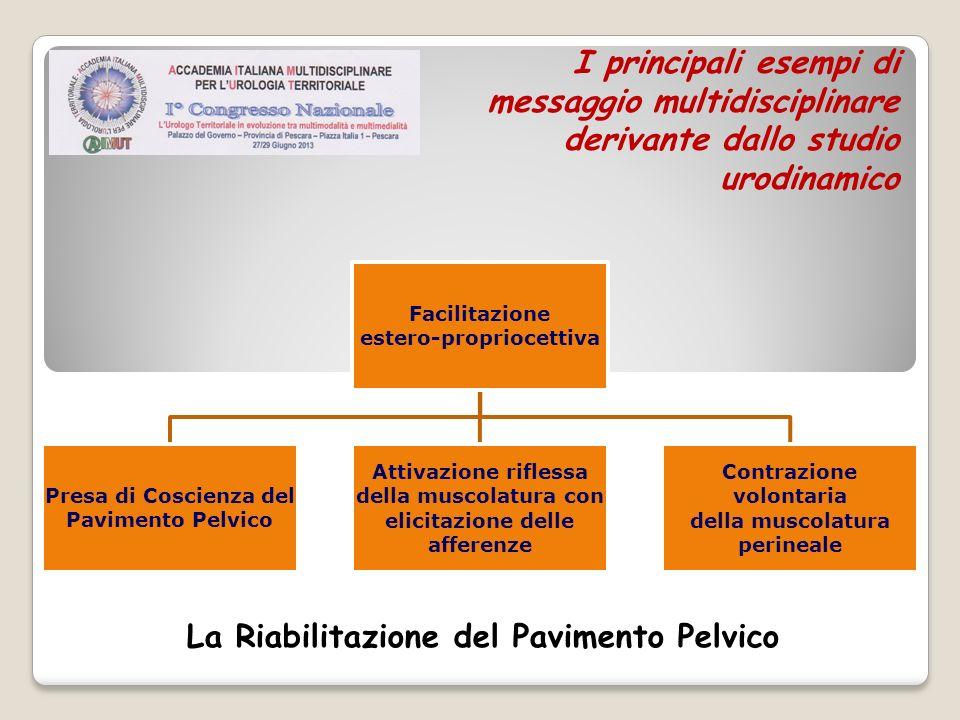 I principali esempi di messaggio multidisciplinare derivante dallo studio urodinamico La Riabilitazione del Pavimento Pelvico Facilitazione estero-pro