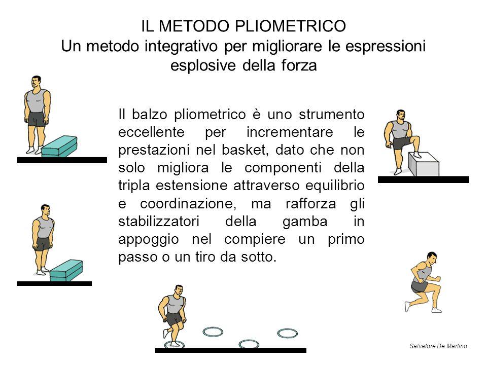 IL METODO PLIOMETRICO Un metodo integrativo per migliorare le espressioni esplosive della forza Il balzo pliometrico è uno strumento eccellente per in