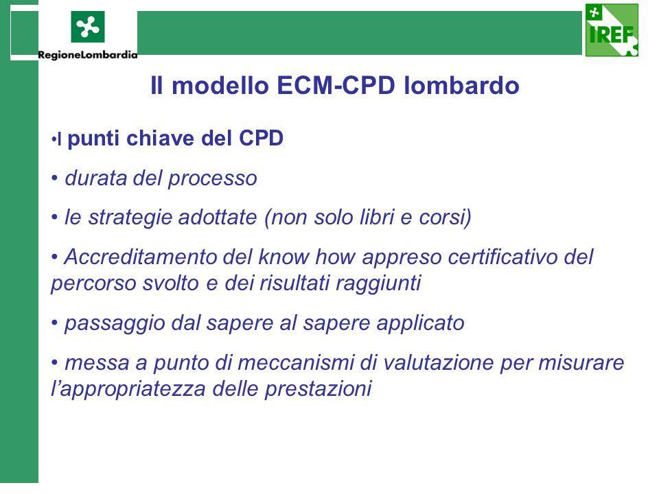 Il modello ECM-CPD lombardo I punti chiave del CPD durata del processo le strategie adottate (non solo libri e corsi) Accreditamento del know how appr
