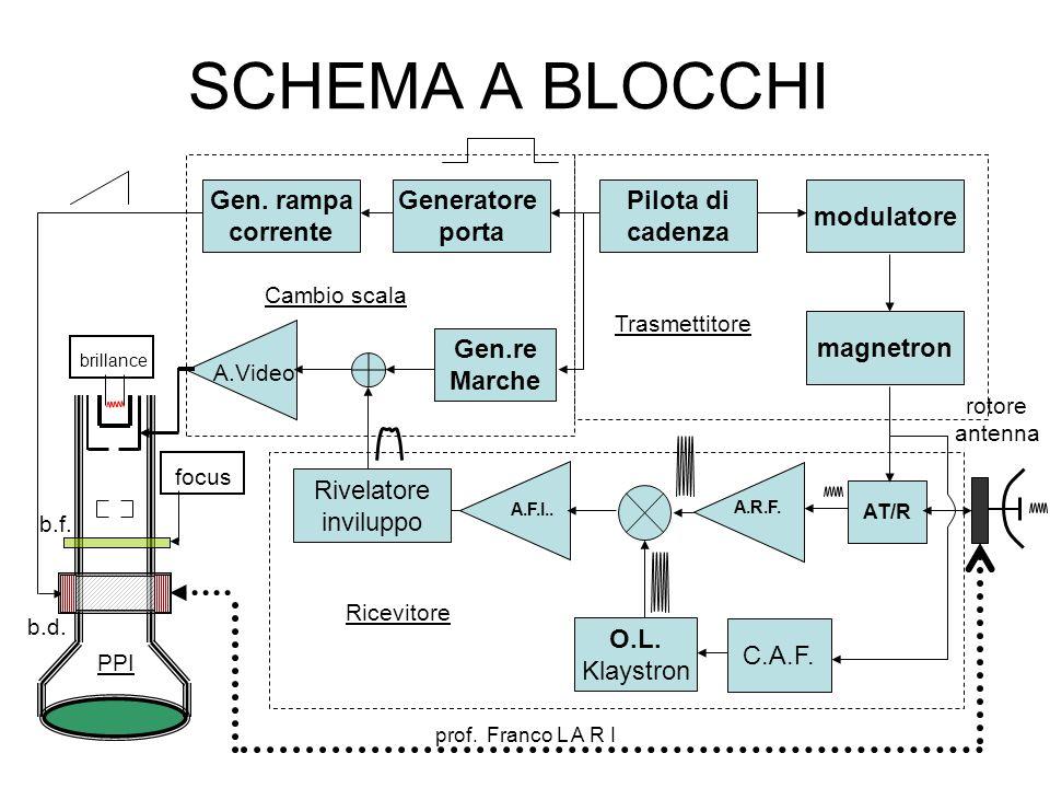 prof. Franco L A R I SCHEMA A BLOCCHI b.d. b.f. O.L. Klaystron A.R.F. AT/R C.A.F. magnetron modulatore Pilota di cadenza A.F.I.. Rivelatore inviluppo