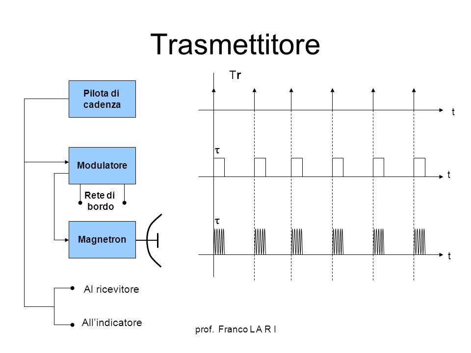 prof. Franco L A R I Trasmettitore Pilota di cadenza Modulatore Magnetron TrTr Rete di bordo Al ricevitore Allindicatore t t t