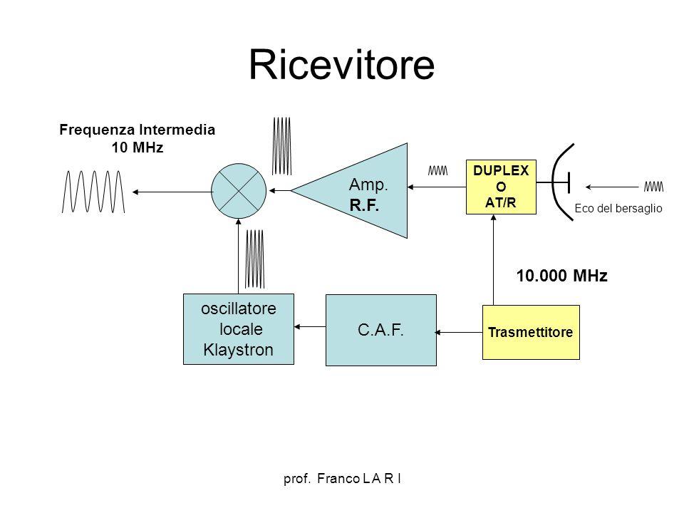 prof. Franco L A R I Ricevitore oscillatore locale Klaystron Amp. R.F. DUPLEX O AT/R Trasmettitore C.A.F. 10.000 MHz Eco del bersaglio Frequenza Inter