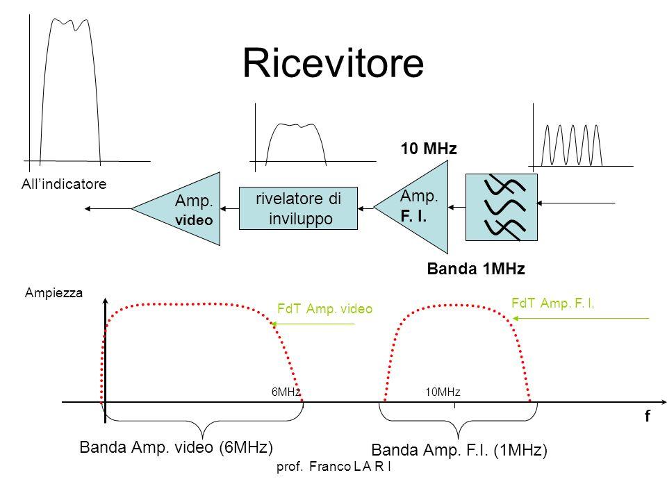 prof. Franco L A R I Ricevitore Amp. F. I. 10 MHz Banda 1MHz rivelatore di inviluppo Amp. video Allindicatore f 10MHz FdT Amp. F. I. Banda Amp. F.I. (