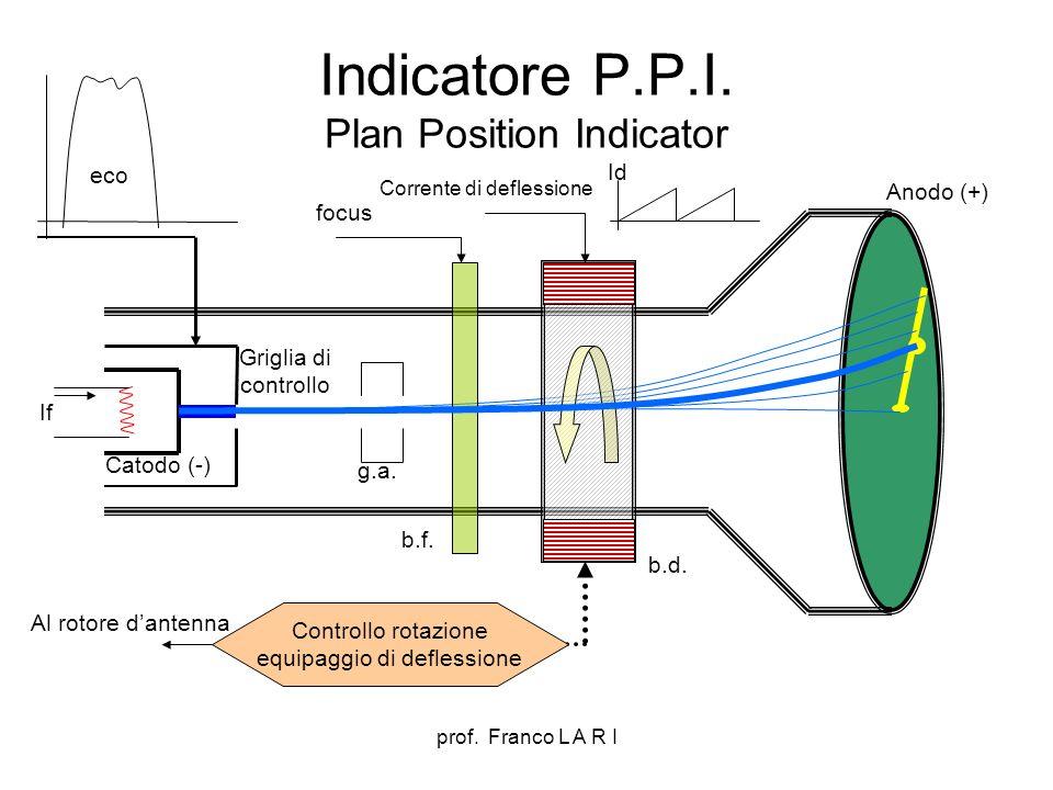 prof. Franco L A R I Indicatore P.P.I. Plan Position Indicator Catodo (-) Anodo (+) If b.d. b.f. focus Corrente di deflessione Id Controllo rotazione