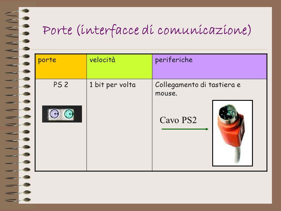 portevelocitàperiferiche PS 21 bit per voltaCollegamento di tastiera e mouse. Porte (interfacce di comunicazione) Cavo PS2
