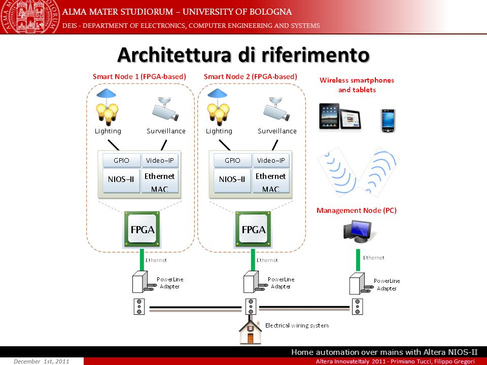 ALMA MATER STUDIORUM – UNIVERSITY OF BOLOGNA DEIS - DEPARTMENT OF ELECTRONICS, COMPUTER ENGINEERING AND SYSTEMS Home automation over mains with Altera NIOS-II December 1st, 2011 Architettura di riferimento Altera InnovateItaly 2011 - Primiano Tucci, Filippo Gregori