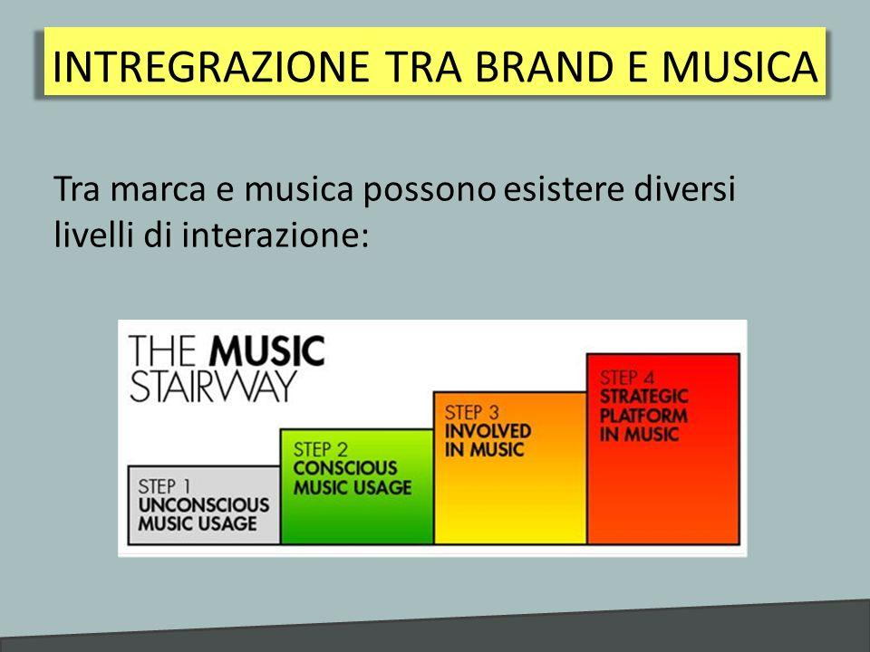 Ha due funzioni pubblicitarie: Funzione strutturale Funzione di senso MUSICA ALLINTERNO DELLA PUBBLICITÀ