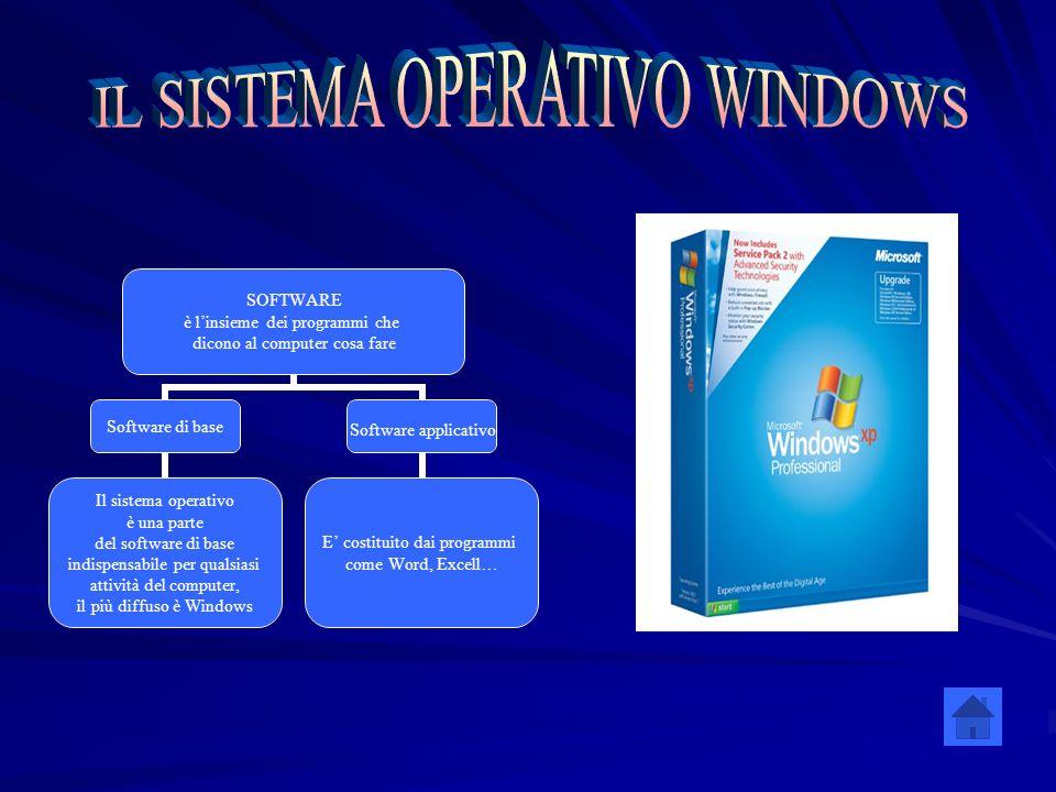 SOFTWARE è linsieme dei programmi che dicono al computer cosa fare Software di base Il sistema operativo è una parte del software di base indispensabi
