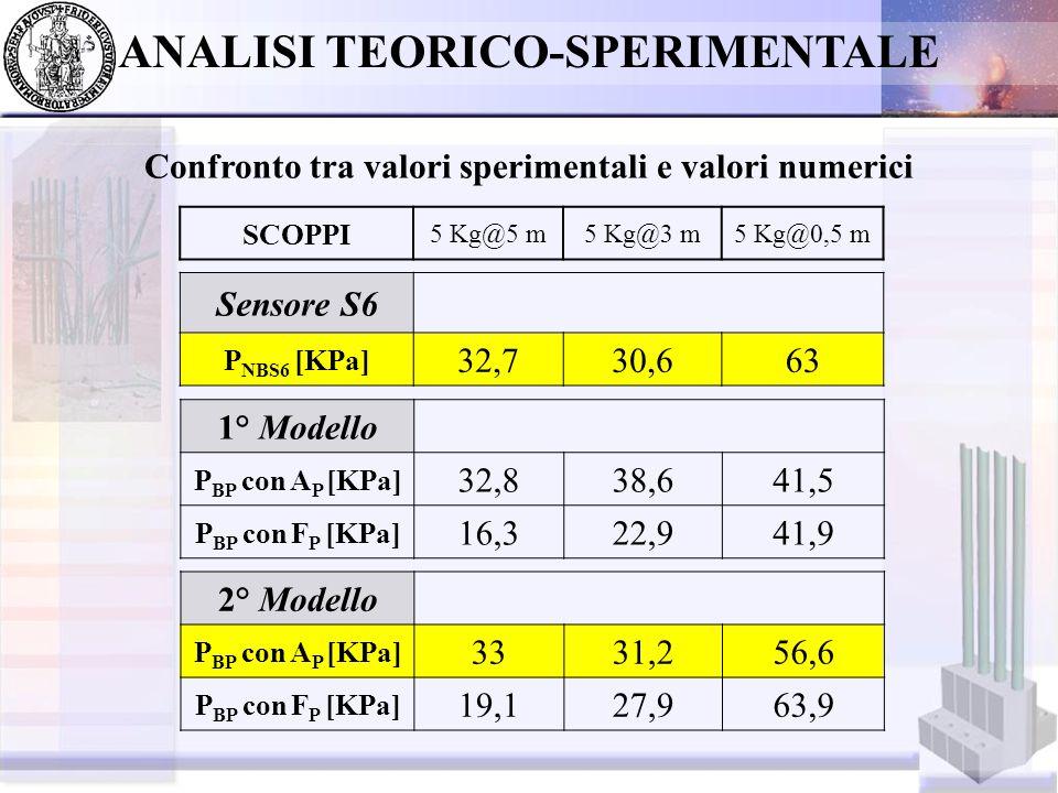 ANALISI TEORICO-SPERIMENTALE Scelta del modello migliore *Ricavato numericamente tramite Henrych Previsioni numeriche 5 Kg@5 m5 Kg@3 m5 Kg@0,5 m Pressioni a valle della barriera [KPa] 33.031.257.0 Pressioni in aria libera con Henrych [KPa] 36.458.088.0 Fattori di riduzione 9%46%35% Valori sperimentali 5 Kg@5 m5 Kg@3 m5 Kg@0,5 m Pressioni registrate da S6 [KPa] 32,730,663,0 Pressioni registrate da S1 [KPa] 37,258,0*98,0 Fattori di riduzione 12%47%36%