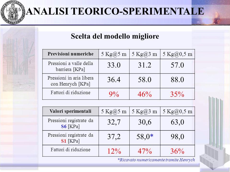CONCLUSIONI Analisi dei risultati sperimentali ricavati dalle prove di esplosione condotte in cava Analisi della riduzione del picco di pressione a valle della barriera Sviluppo di modelli numerici specifici Validazione di tali modelli tramite il confronto tra dati sperimentali e numerici