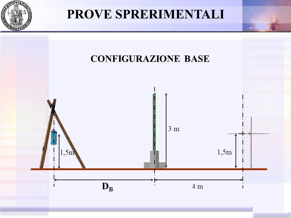 PROVE SPRERIMENTALI Configurazione del primo scoppio: 5Kg@5m 1,95 m D S =4,00 m 2,00 m 0,20 m D B =5,00 m D TOT =9,00 m S1 S6
