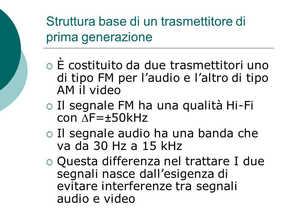 Schema microfono videocamera suono immagine Trasmettitore FM Trasmettitore AM diplexer Antenna TX Antenna RX Ricevitore FM Ricevitore AM altoparlante CRT