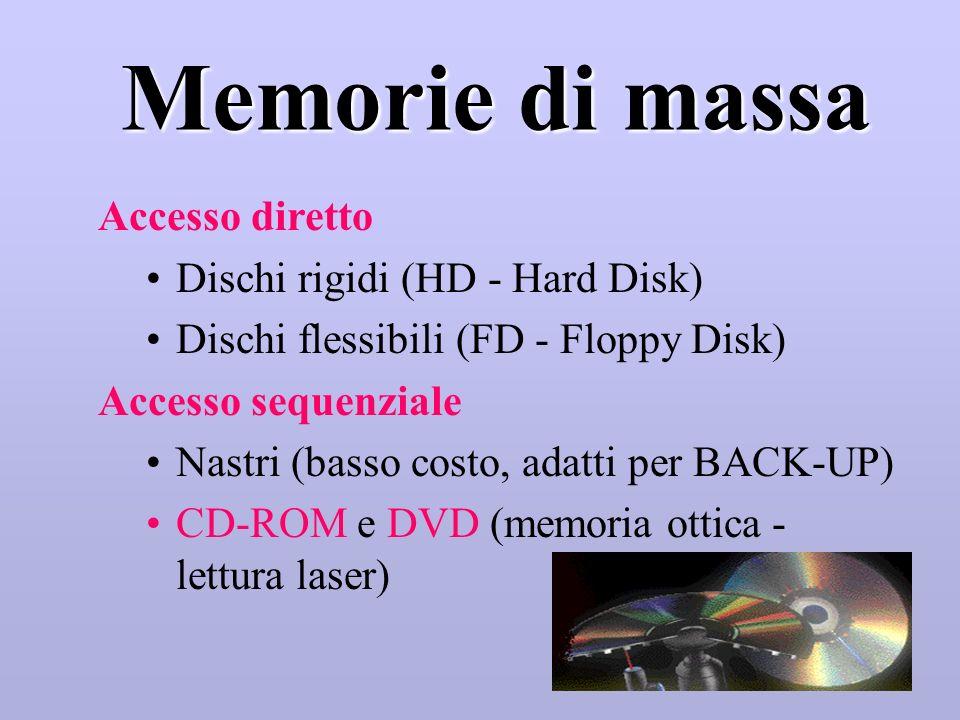 Memorie di massa (unità di ingresso/uscita) (unità di ingresso/uscita) Dischi (Floppy, Hard disk, CD e DVD) Nastri magnetici