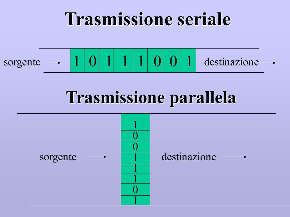 La trasmissione può avvenire in modo : seriale, quando sul mezzo trasmissivo si muovono i bit uno alla volta su una sola linea seriale parallelo, quan
