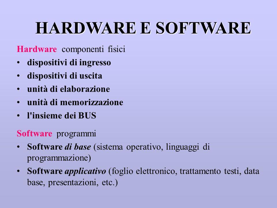 Memorie di massa Accesso diretto Dischi rigidi (HD - Hard Disk) Dischi flessibili (FD - Floppy Disk) Accesso sequenziale Nastri (basso costo, adatti per BACK-UP) CD-ROM e DVD (memoria ottica - lettura laser)