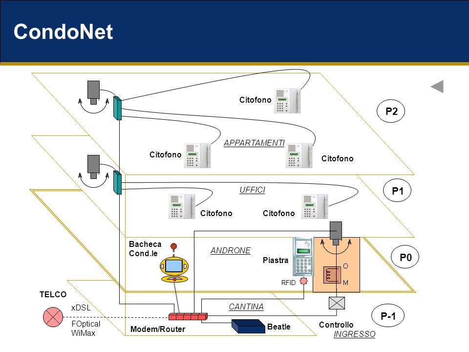 CondoNet xDSL FOptical WiMax Bacheca Cond.le Citofono ANDRONE CANTINA UFFICI APPARTAMENTI P0 P1 P2 P-1 TELCO Piastra OOO Citofono Controllo RFID INGRESSO Modem/Router Beatle