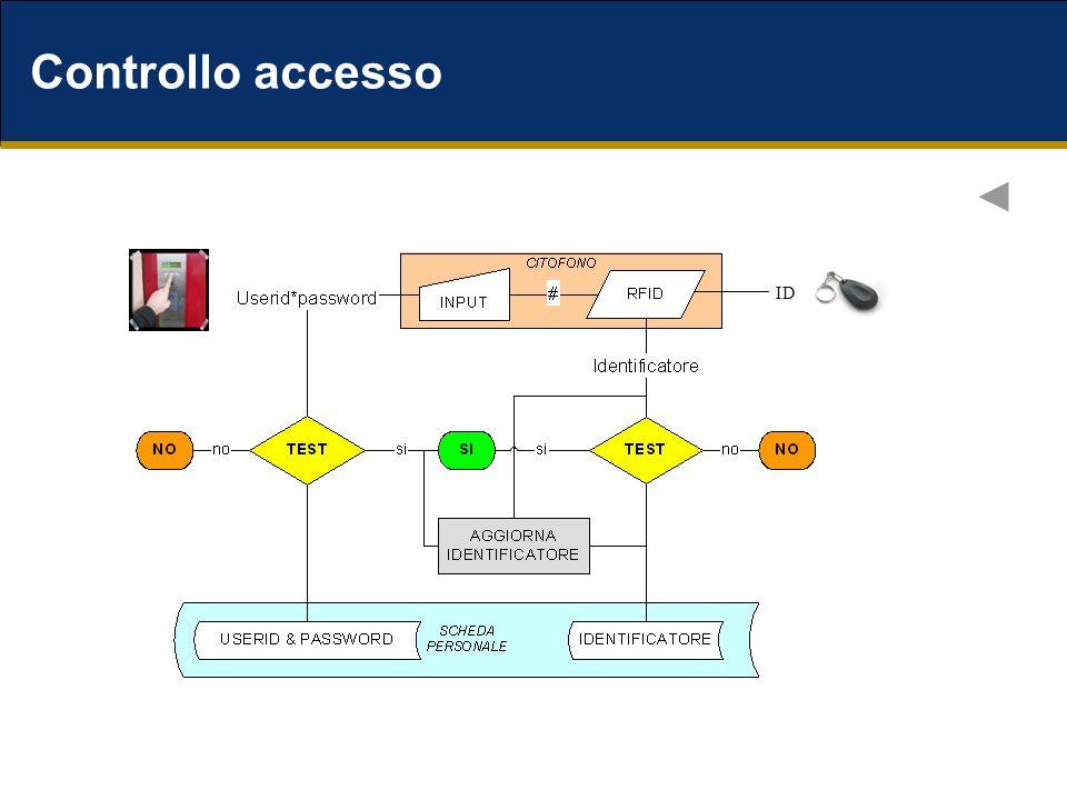 Controllo accesso ID