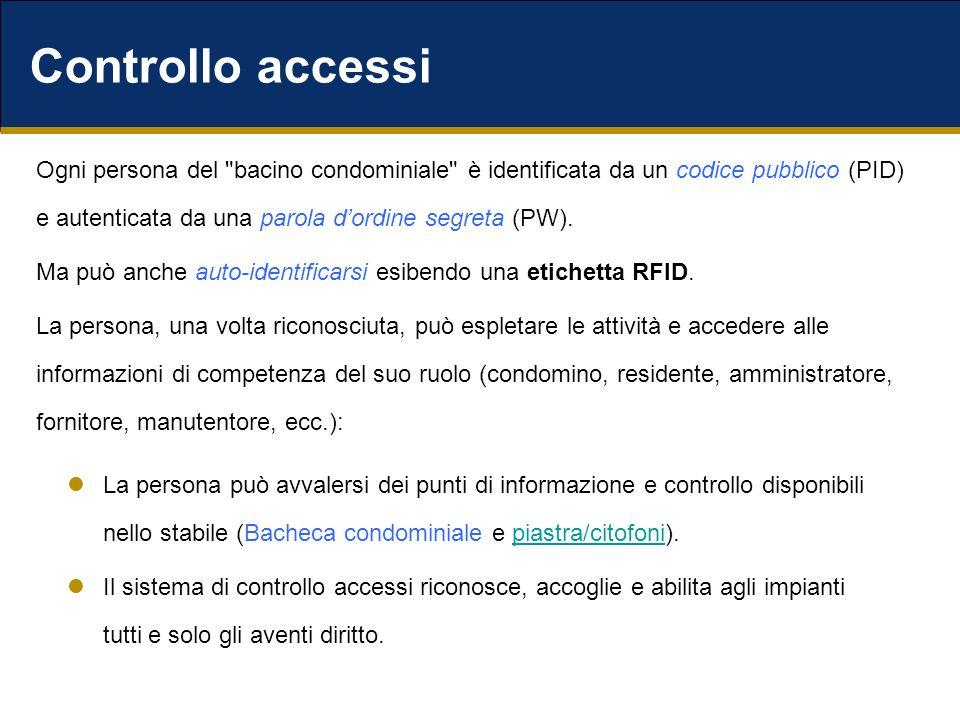 Controllo accessi Ogni persona del bacino condominiale è identificata da un codice pubblico (PID) e autenticata da una parola dordine segreta (PW).