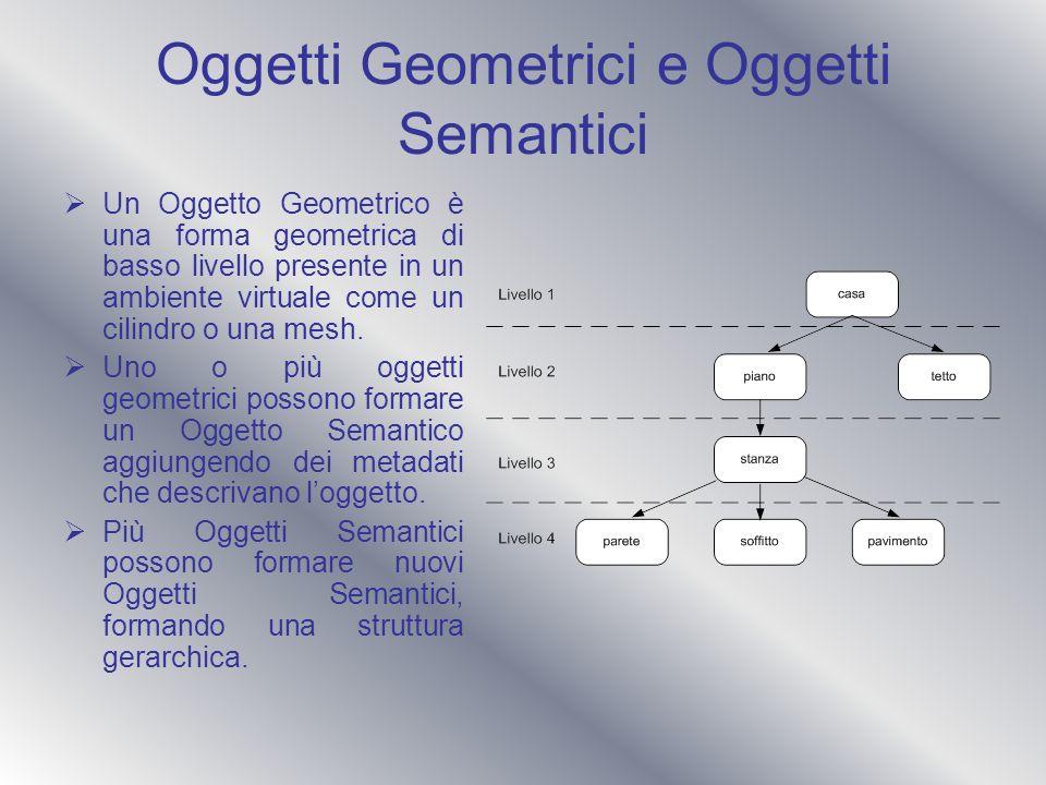 Oggetti Geometrici e Oggetti Semantici Un Oggetto Geometrico è una forma geometrica di basso livello presente in un ambiente virtuale come un cilindro