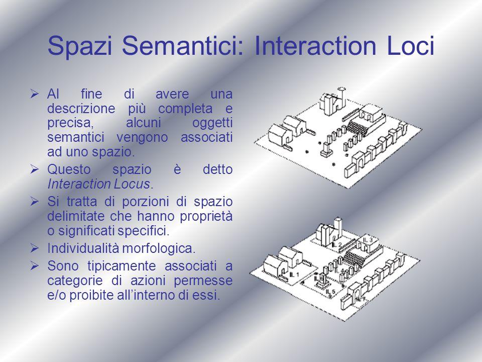 Spazi Semantici: Interaction Loci Al fine di avere una descrizione più completa e precisa, alcuni oggetti semantici vengono associati ad uno spazio. Q