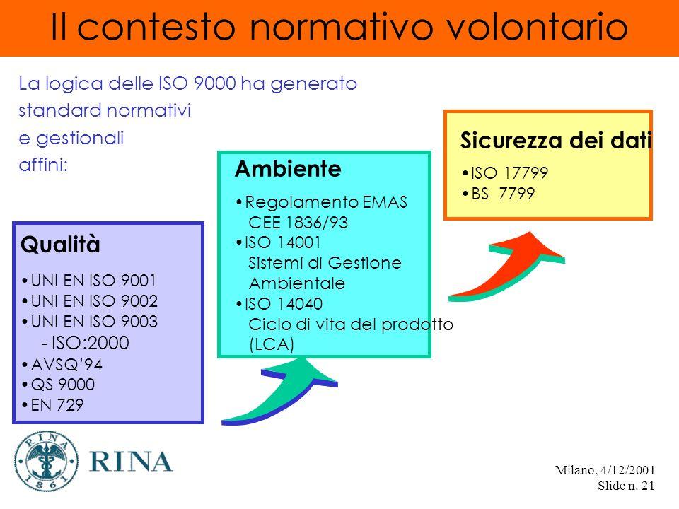 Milano, 4/12/2001 Slide n.