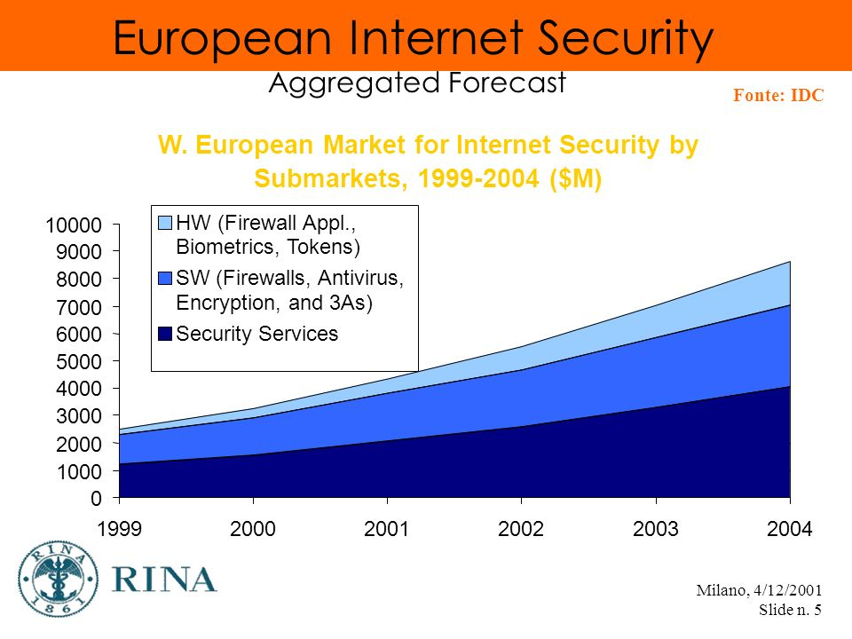 Milano, 4/12/2001 Slide n. 5 European Internet Security Aggregated Forecast W.