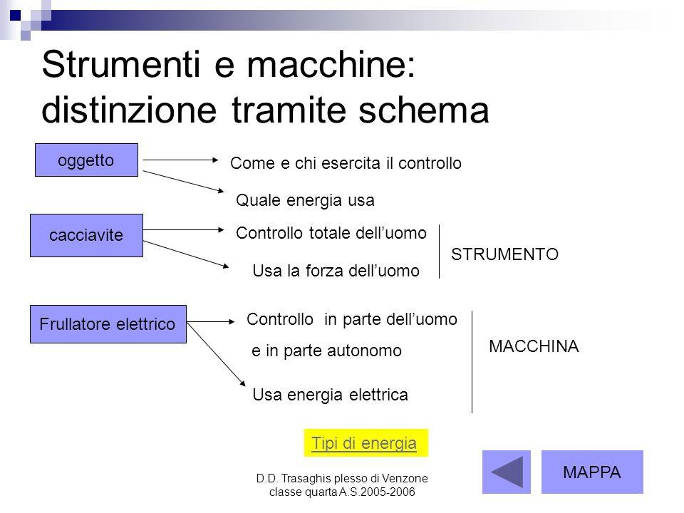 D.D. Trasaghis plesso di Venzone classe quarta A.S.2005-2006 Strumenti e macchine: distinzione tramite schema oggetto Come e chi esercita il controllo