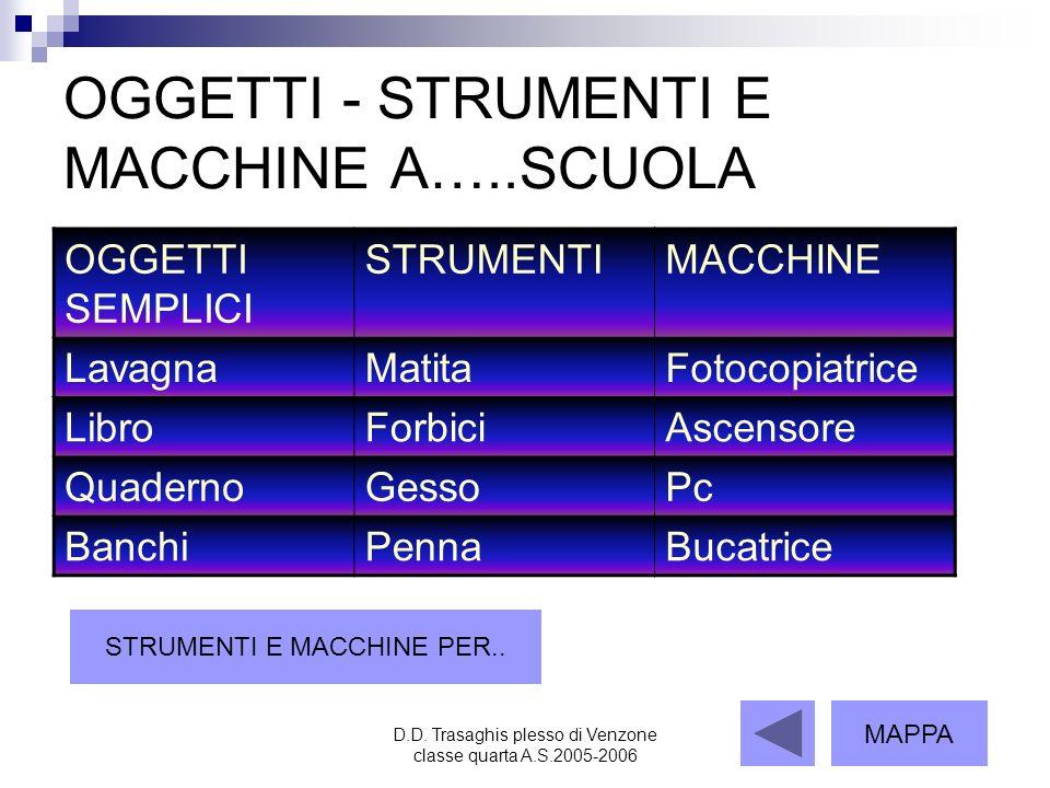 D.D. Trasaghis plesso di Venzone classe quarta A.S.2005-2006 OGGETTI - STRUMENTI E MACCHINE A…..SCUOLA OGGETTI SEMPLICI STRUMENTIMACCHINE LavagnaMatit