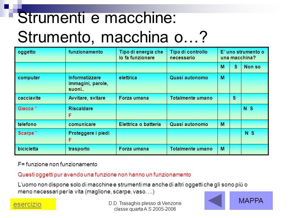 D.D. Trasaghis plesso di Venzone classe quarta A.S.2005-2006 Strumenti e macchine: Strumento, macchina o…? oggettofunzionamentoTipo di energia che lo
