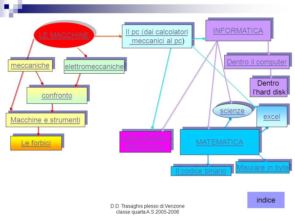 D.D. Trasaghis plesso di Venzone classe quarta A.S.2005-2006 LE MACCHINE INFORMATICA meccaniche elettromeccaniche Dentro il computer Dentro lhard disk