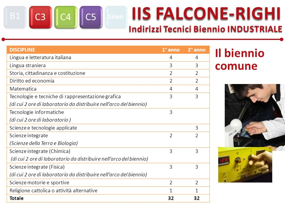 Indirizzi Tecnici Biennio INDUSTRIALE C3C4C5 IIS FALCONE-RIGHI B1 Liceo Il biennio comune DISCIPLINE1° anno2° anno Lingua e letteratura italiana44 Lin