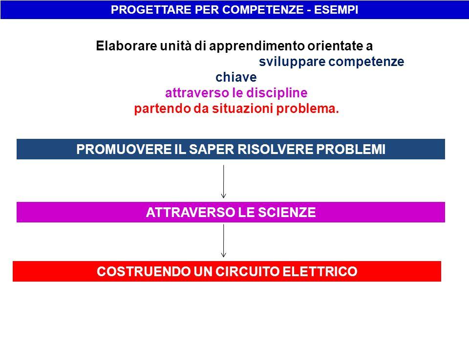 PROGETTARE PER COMPETENZE - ESEMPI PROMUOVERE LACQUISIRE E INTERPRETARE LINFORMAZIONE ATTRAVERSO LA LINGUA ITALIANA ATTRAVERSO LE SCIENZE PARTECIPANDO AL BANDO DI CONCORSO SULLAMBIENTE Elaborare unità di apprendimento orientate a sviluppare competenze chiave attraverso le discipline partendo da situazioni problema.