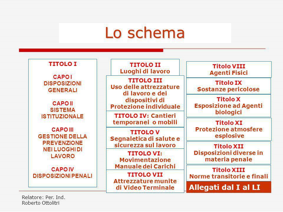 Relatore: Per. Ind. Roberto Ottolitri CAMPO DI APPLICAZIONE articolo 3 Tutti i lavoratori e lavoratrici subordinati, autonomi ed equiparati Tutti i se