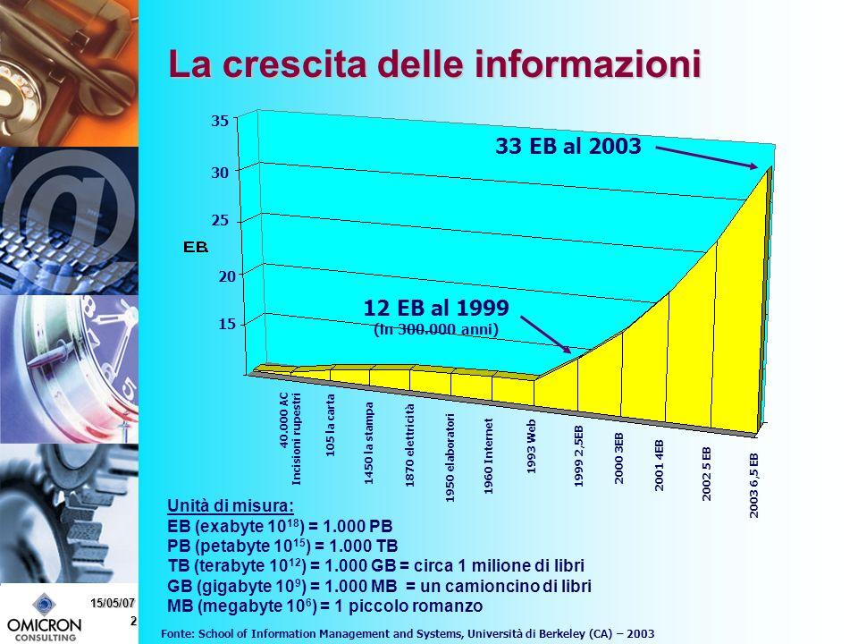 2 15/05/07 La crescita delle informazioni Unità di misura: EB (exabyte 10 18 ) = 1.000 PB PB (petabyte 10 15 ) = 1.000 TB TB (terabyte 10 12 ) = 1.000 GB = circa 1 milione di libri GB (gigabyte 10 9 ) = 1.000 MB = un camioncino di libri MB (megabyte 10 6 ) = 1 piccolo romanzo Fonte: School of Information Management and Systems, Università di Berkeley (CA) – 2003 2003 6,5 EB 2002 5 EB 2001 4EB 2000 3EB 1999 2,5EB 1993 Web 105 la carta 40.000 AC Incisioni rupestri 1450 la stampa 1870 elettricità 1950 elaboratori 1960 Internet 33 EB al 2003 12 EB al 1999 (in 300.000 anni) 15 20 25 30 35