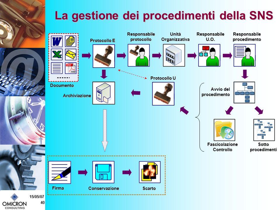 40 15/05/07 La gestione dei procedimenti della SNS Scarto Documento Firma Protocollo E Responsabile protocollo Unità Organizzativa Responsabile U.O.