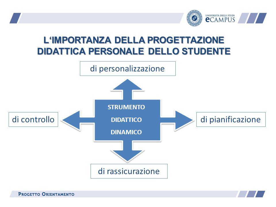 LIMPORTANZA DELLA PROGETTAZIONE DIDATTICA PERSONALE DELLO STUDENTE STRUMENTO DIDATTICO DINAMICO di personalizzazione di controllo di rassicurazione di