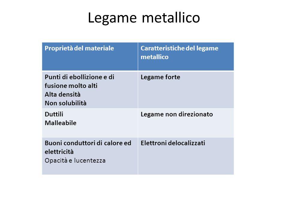 Legame metallico Proprietà del materialeCaratteristiche del legame metallico Punti di ebollizione e di fusione molto alti Alta densità Non solubilità