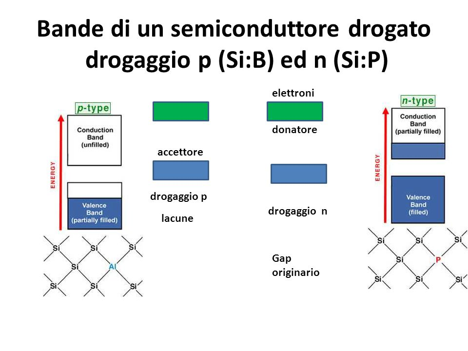 Bande di un semiconduttore drogato drogaggio p (Si:B) ed n (Si:P) Gap originario drogaggio p drogaggio n accettore donatore lacune elettroni