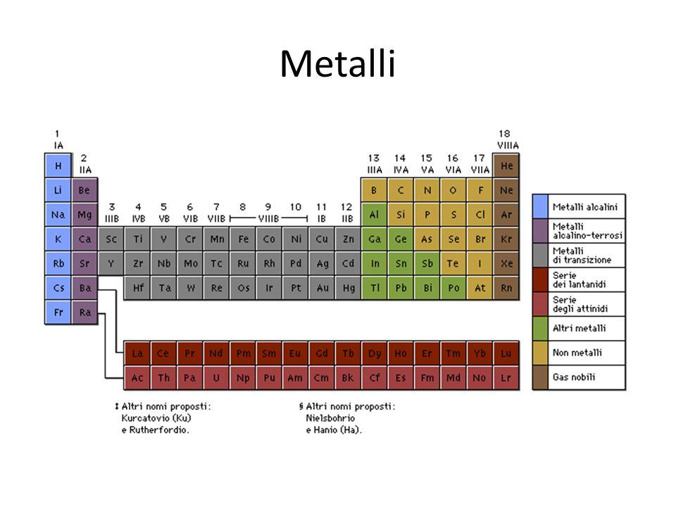 PERCHE? metalli lucentiplastici Conducono calore ed elettricità