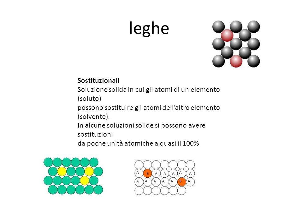 leghe Sostituzionali Soluzione solida in cui gli atomi di un elemento (soluto) possono sostituire gli atomi dellaltro elemento (solvente). In alcune s