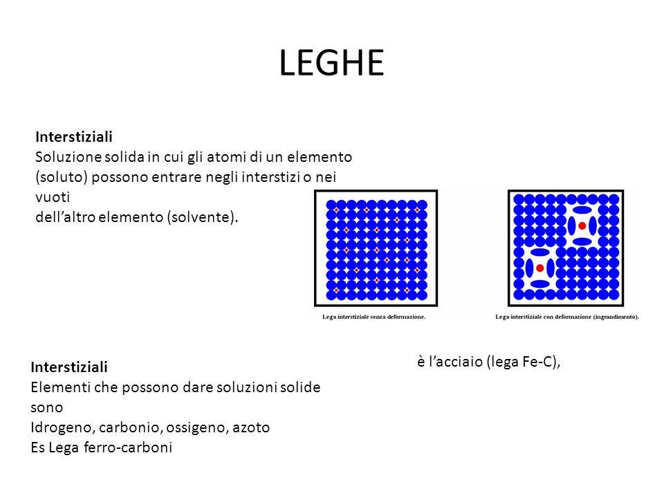 LEGHE Interstiziali Soluzione solida in cui gli atomi di un elemento (soluto) possono entrare negli interstizi o nei vuoti dellaltro elemento (solvent