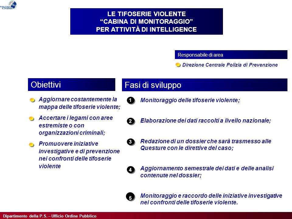 Dipartimento della P.S. – Ufficio Ordine Pubblico Aggiornare costantemente la mappa delle tifoserie violente; Accertare i legami con aree estremiste o