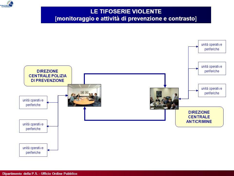 Dipartimento della P.S. – Ufficio Ordine Pubblico LE TIFOSERIE VIOLENTE [monitoraggio e attività di prevenzione e contrasto] DIREZIONE CENTRALE ANTICR