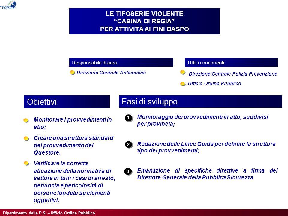 Dipartimento della P.S. – Ufficio Ordine Pubblico Monitorare i provvedimenti in atto; Creare una struttura standard del provvedimento del Questore; Ve