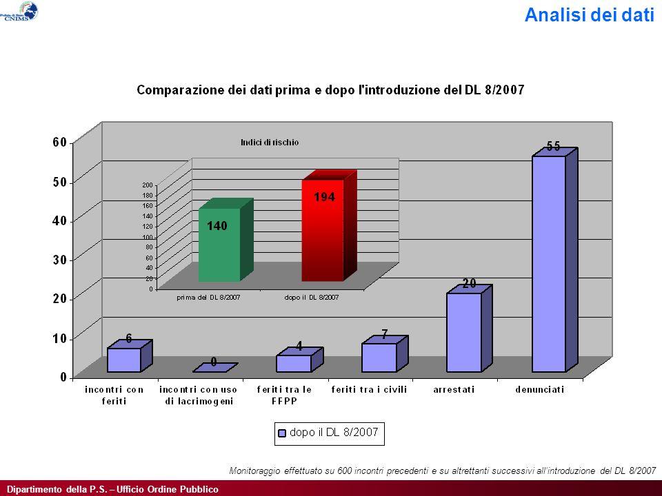 Dipartimento della P.S. – Ufficio Ordine Pubblico Analisi dei dati Monitoraggio effettuato su 600 incontri precedenti e su altrettanti successivi alli