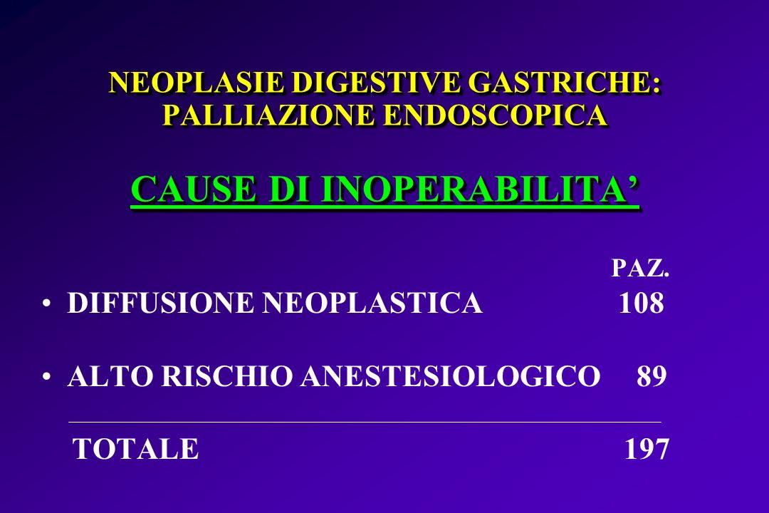 NEOPLASIE DIGESTIVE GASTRICHE: PALLIAZIONE ENDOSCOPICA CAUSE DI INOPERABILITA PAZ. DIFFUSIONE NEOPLASTICA 108 ALTO RISCHIO ANESTESIOLOGICO 89 TOTALE 1