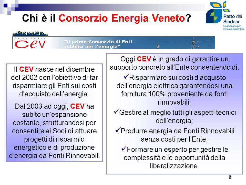 Il ruolo del Consorzio Energia Veneto nellattuazione del patto dei Sindaci Il Consorzio Energia Veneto offre ai propri Soci la possibilità di aderire ad iniziative riguardanti lefficienza energetica, la produzione denergia da fonti rinnovabili e lacquisto di energia consapevole alle migliori condizioni allo scopo di contribuire alla salvaguardia dellambiente e di dare un aiuto importante al bilancio dellEnte.