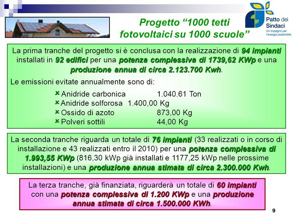 Grazie al Consorzio CEV il Socio virtuoso Comune di Zanè ha già percorso molta strada verso gli obiettivi del 20-20-20 con 5 azioni: KWh 44.425 pari al Produzione annua di energia elettrica KWh 44.425 pari al 5% 5% del fabbisogno totale del Comune Impianto fotovoltaico sulla Scuola Milani PRODUZIONE DI ENERGIA DA FONTI RINNOVABILI Impianto fotovoltaico assegnato alla Sede Municipale PROGETTO SICUREZZA E RISPARMIO Sostituzione dei generatori di calore nella Palestra e Scuola Media Milani: Risparmio di combustibile Risparmio di combustibile: 10.091 Nmc Risparmio rispetto ai consumi prcedenti Risparmio rispetto ai consumi prcedenti: 18,3% Emissioni di CO2 evitate Emissioni di CO2 evitate: 19.173 kg Emissioni di NOx evitate Emissioni di NOx evitate: 17 kg Risparmio economico Risparmio economico: circa 8.571 PARTECIPAZIONE AL CORSO DI FORMAZIONE DEL REFERENTE DELLENERGIA Una nuova cultura dellenergia: PARTECIPAZIONE AL CORSO DI FORMAZIONE DEL REFERENTE DELLENERGIA Promozione di una nuova cultura dellenergia: I.C.