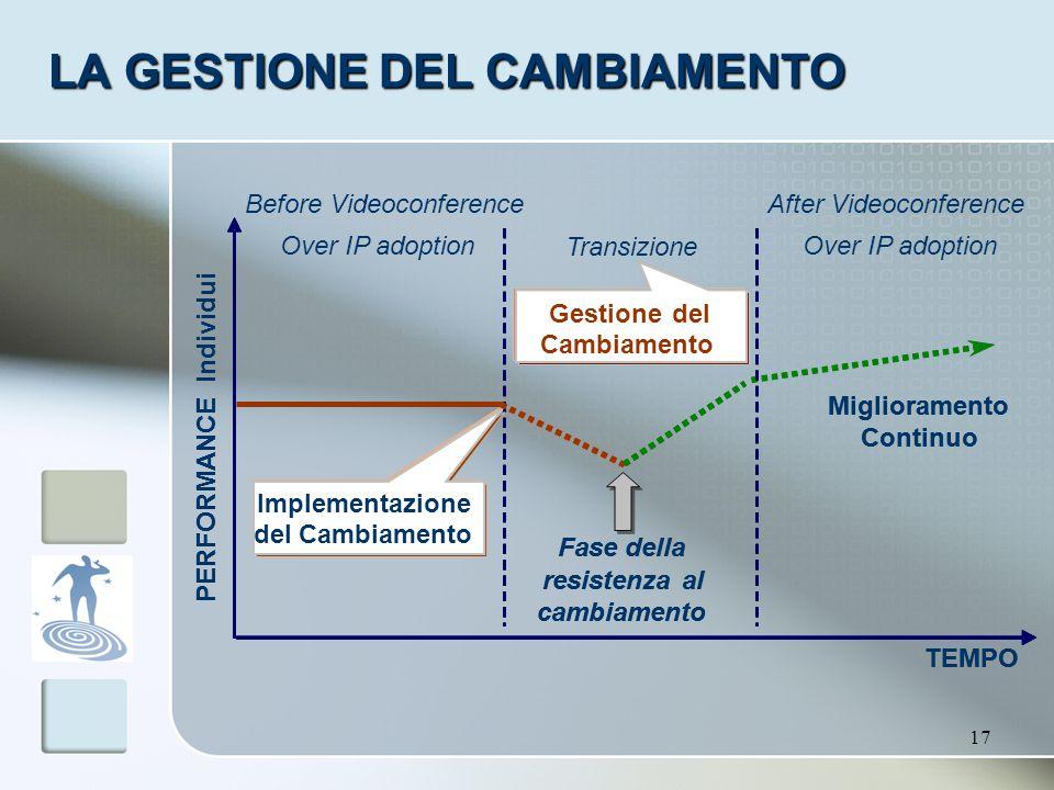 17 LA GESTIONE DEL CAMBIAMENTO Fase della resistenzaal cambiamento Miglioramento Continuo TEMPO PERFORMANCE Individui Transizione Implementazione del
