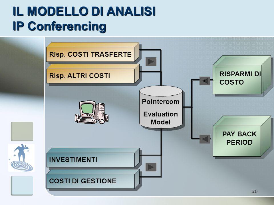 20 IL MODELLO DI ANALISI IP Conferencing Pointercom Evaluation Model INVESTIMENTI COSTI DI GESTIONE RISPARMI DI COSTO PAY BACK PERIOD Risp. COSTI TRAS